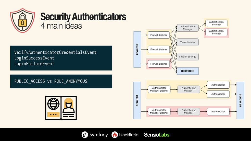 Security Authenticators 4 main ideas VerifyAuth...