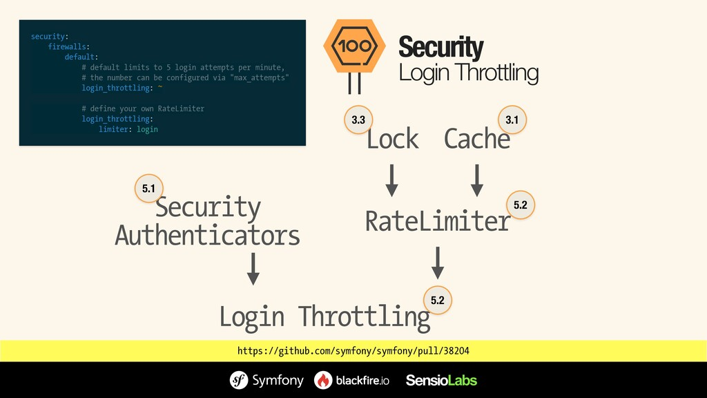 Security Login Throttling RateLimiter Lock Logi...