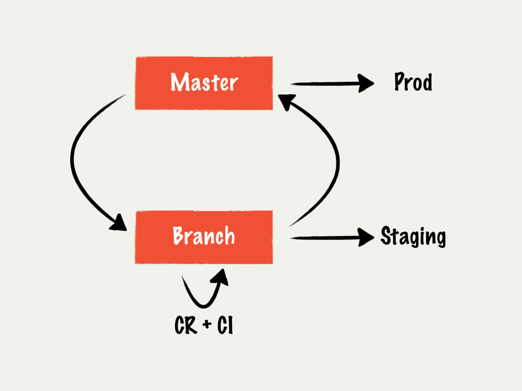 Master Branch CR + CI Prod Staging