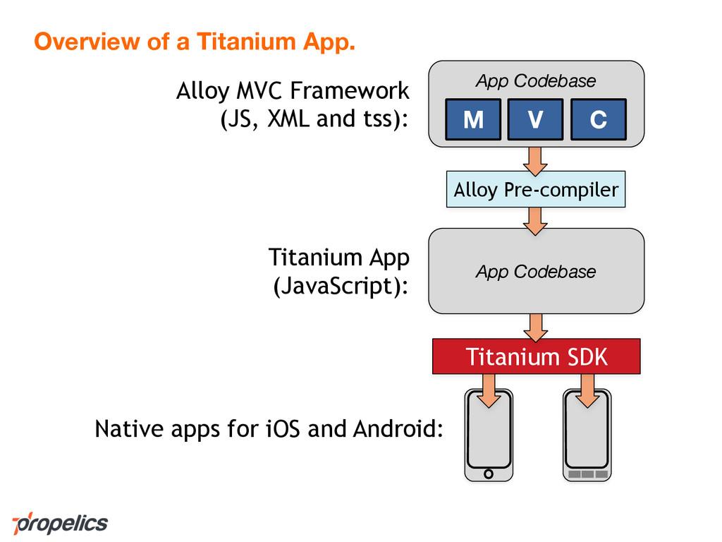 Alloy MVC Framework (JS, XML and tss): Titanium...