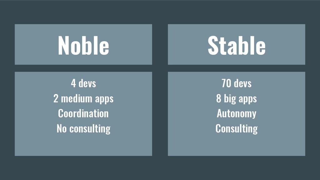 Noble Stable 4 devs 2 medium apps Coordination ...