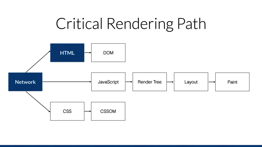 Critical Rendering Path Network HTML CSS Render...