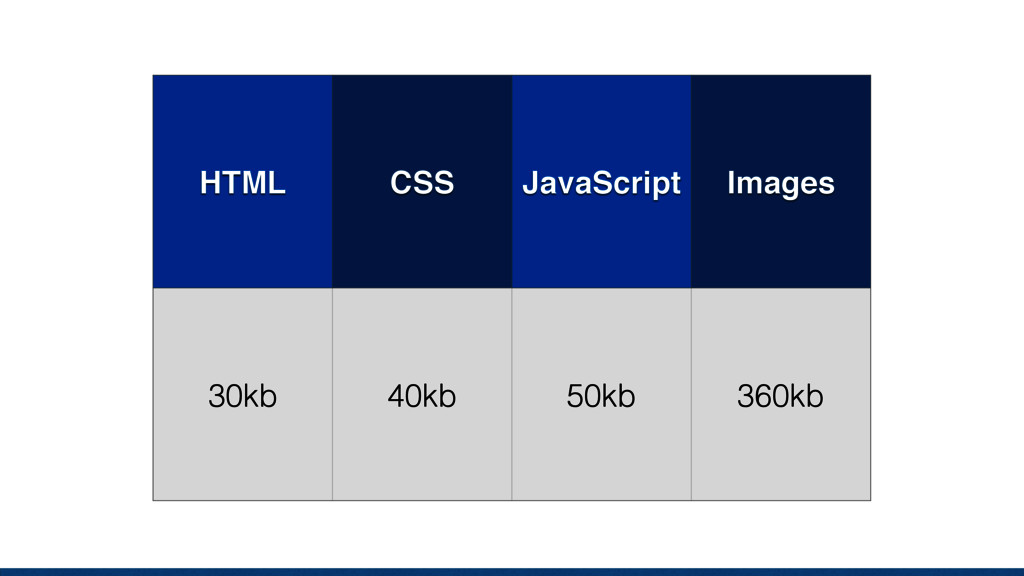 Budget we defined HTML CSS JavaScript Images 30k...