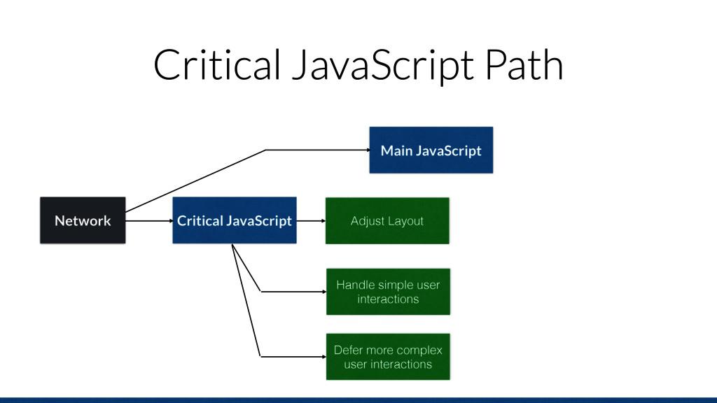 Critical JavaScript Path Main JavaScript Networ...