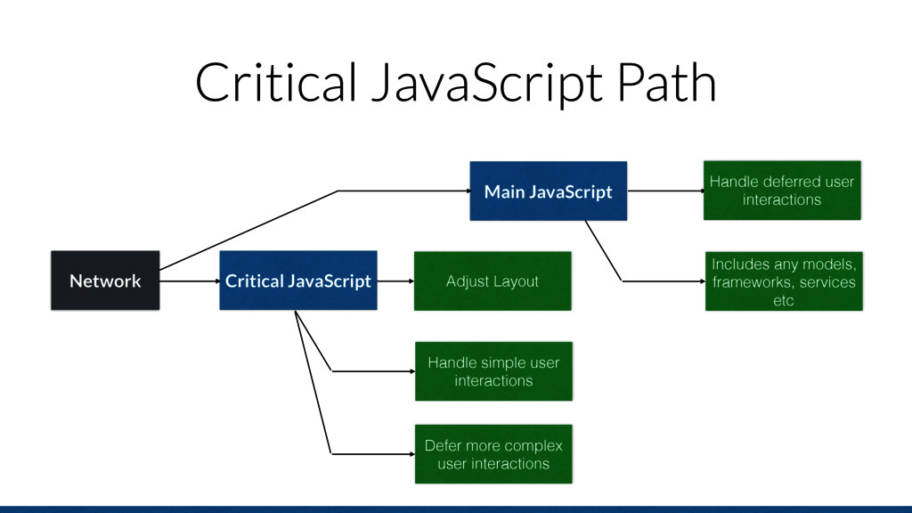 Critical JavaScript Path Main JavaScript Handle...