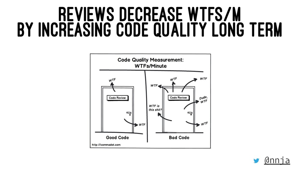 REVIEWS DECREASE WTFS/M BY INCREASING CODE QUAL...