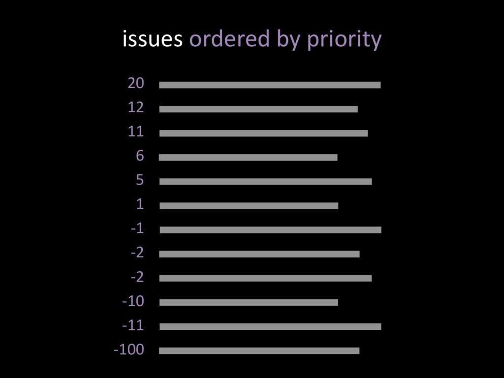 issues ordered by priority 20 12 11 6 5 1 -1 -2...