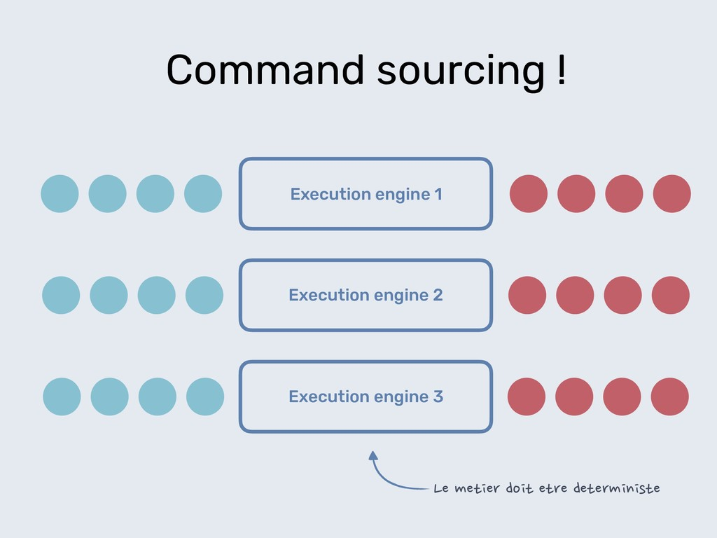 Execution engine 1 Command sourcing ! Execution...