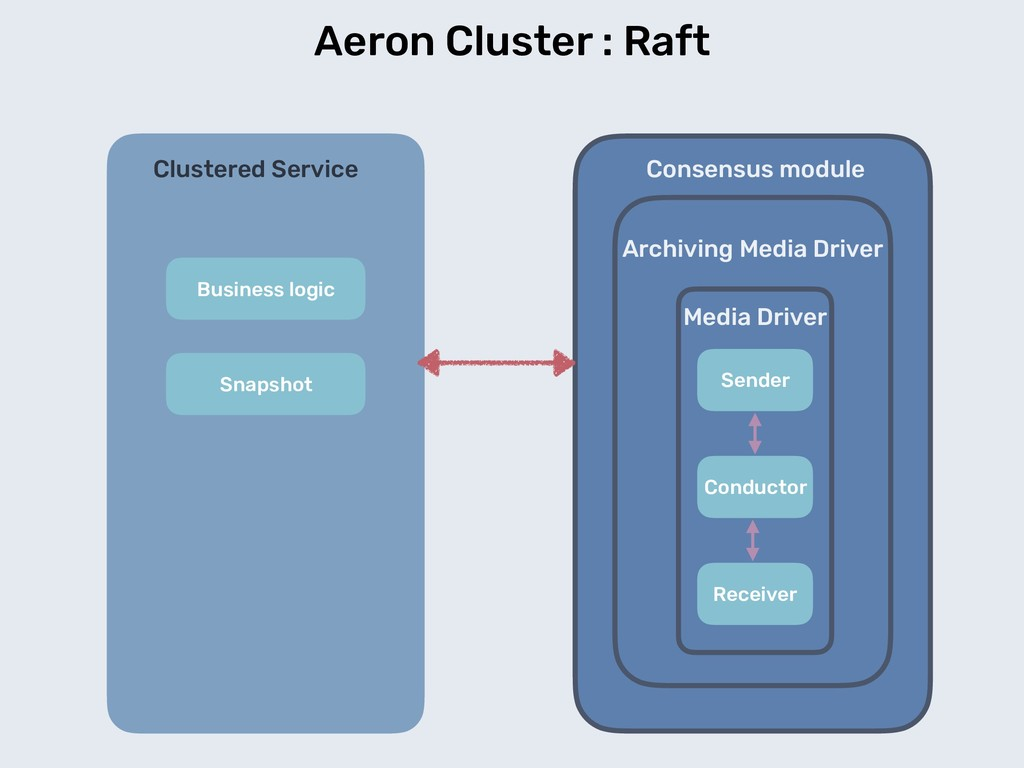 Aeron Cluster : Raft Media Driver Sender Conduc...