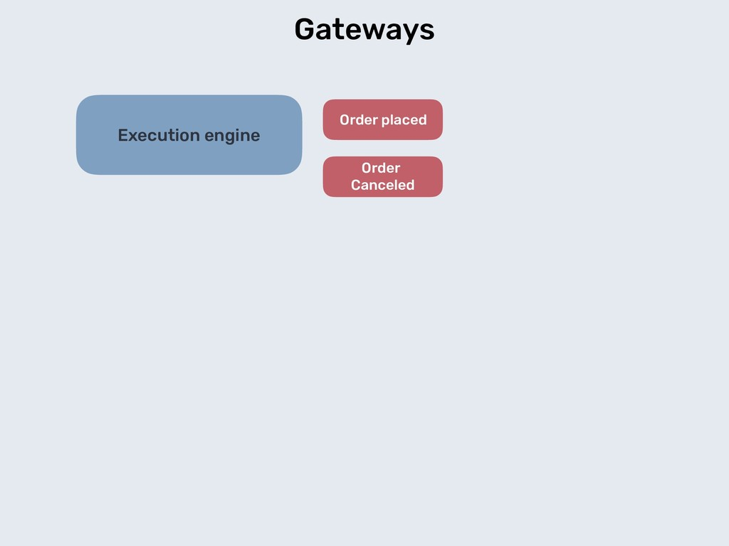 Gateways Execution engine Order placed Order Ca...