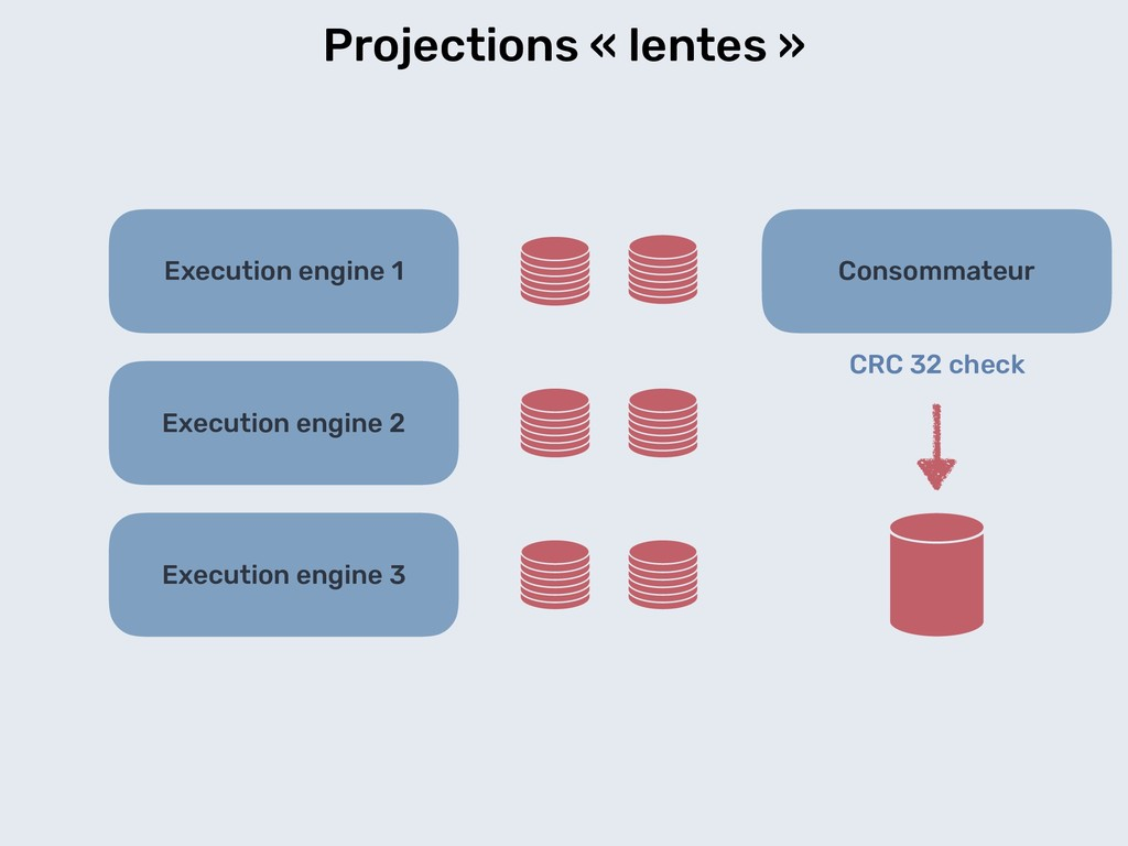 Projections « lentes » Execution engine 1 Execu...