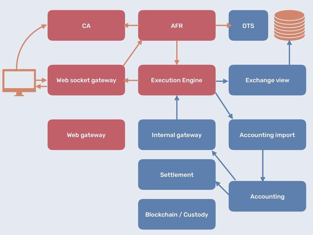 Web gateway Web socket gateway AFR Execution En...