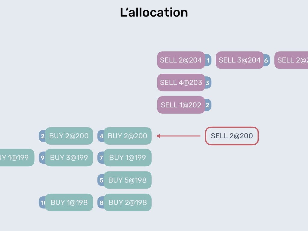 L'allocation 2 BUY 2@200 2 SELL 1@202 3 SELL 4@...
