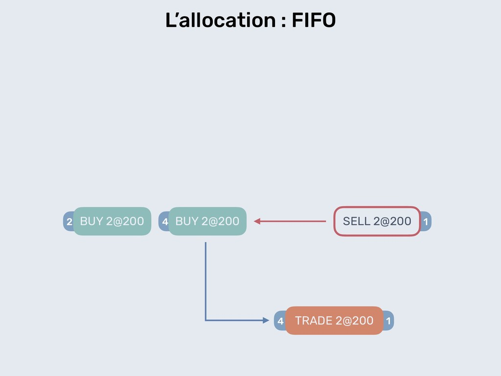 1 L'allocation : FIFO 2 BUY 2@200 SELL 2@200 4 ...