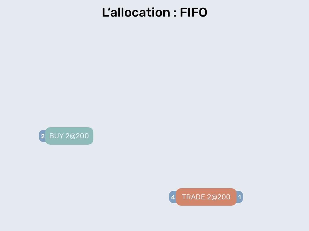 L'allocation : FIFO 2 BUY 2@200 4 1 TRADE 2@200