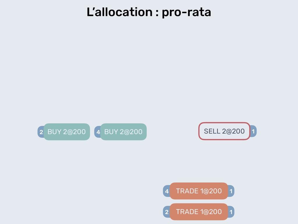 1 L'allocation : pro-rata 2 BUY 2@200 SELL 2@20...