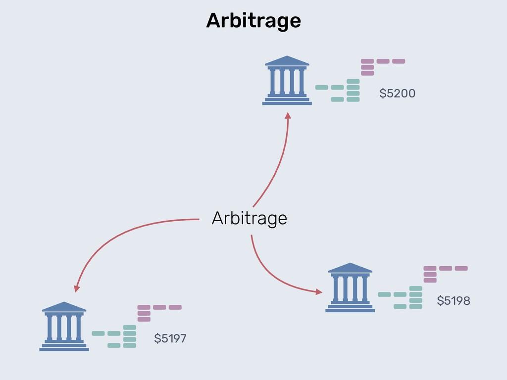 Arbitrage Arbitrage $5200 $5198 $5197