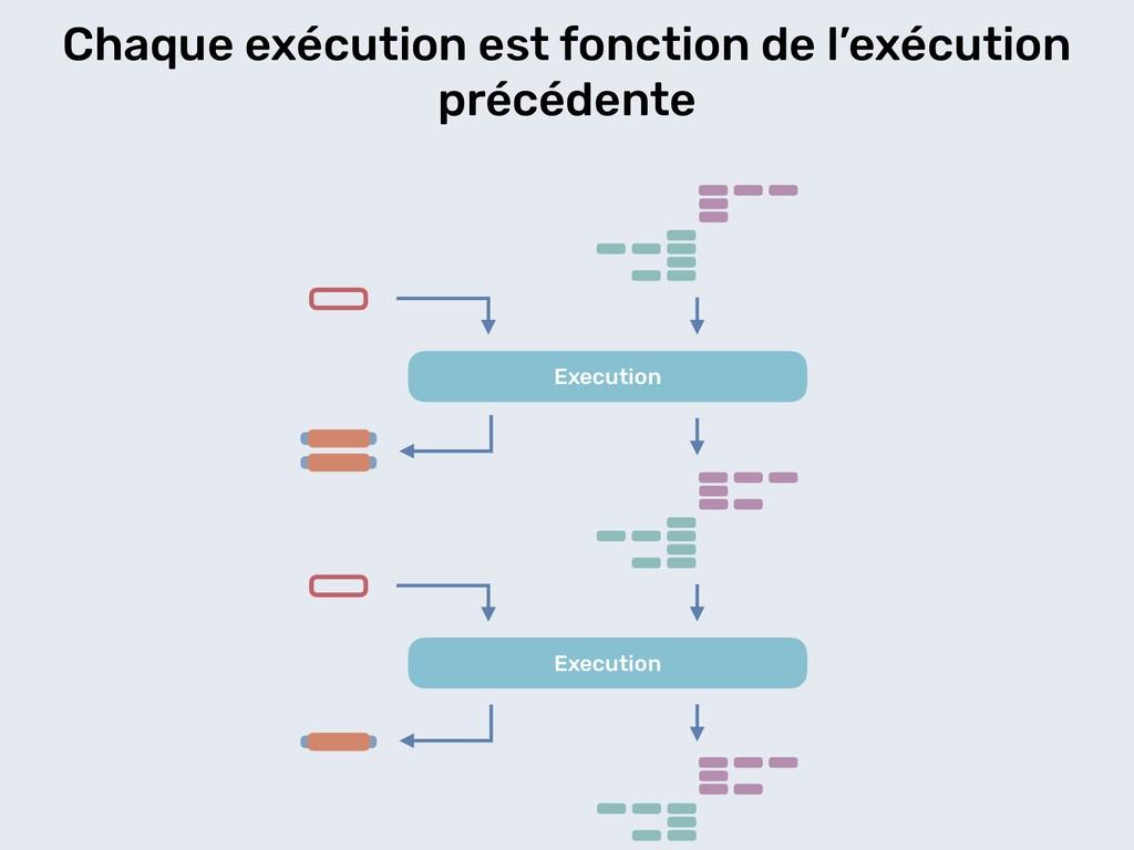 Chaque exécution est fonction de l'exécution pr...