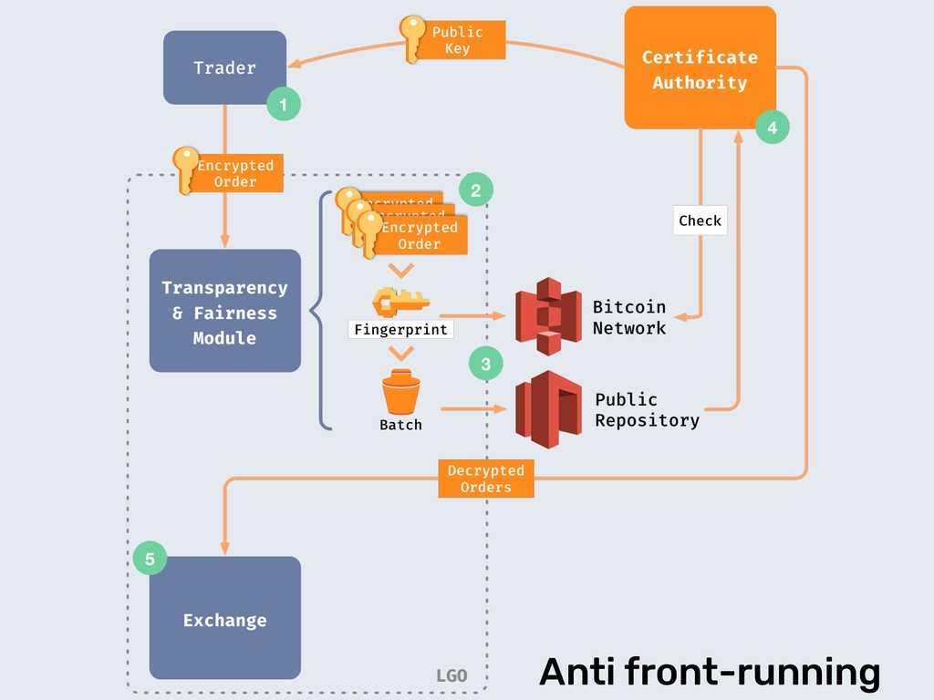 Anti front-running