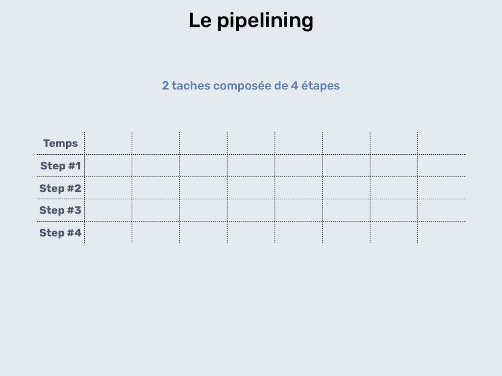 Le pipelining Temps Step #1 Step #2 Step #3 Ste...