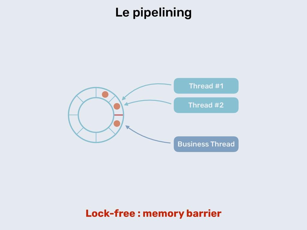 Le pipelining Thread #1 Thread #2 Business Thre...