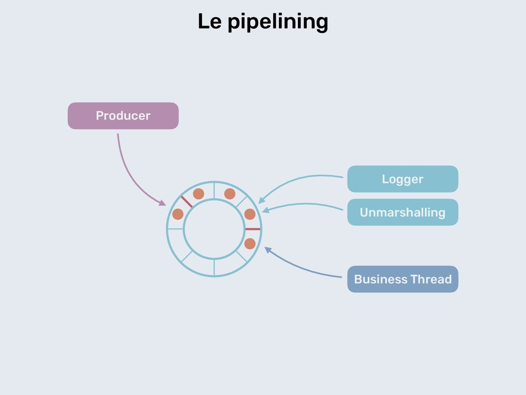 Le pipelining Logger Unmarshalling Business Thr...