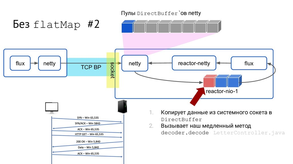 TCP BP Без flatMap #2 flux netty netty flux rea...