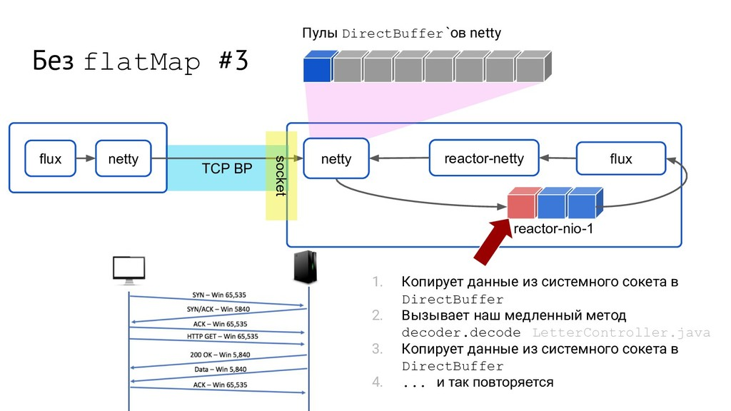 TCP BP Без flatMap #3 flux netty netty flux rea...