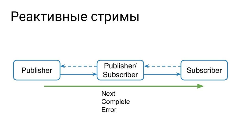 Publisher Publisher/ Subscriber Реактивные стри...