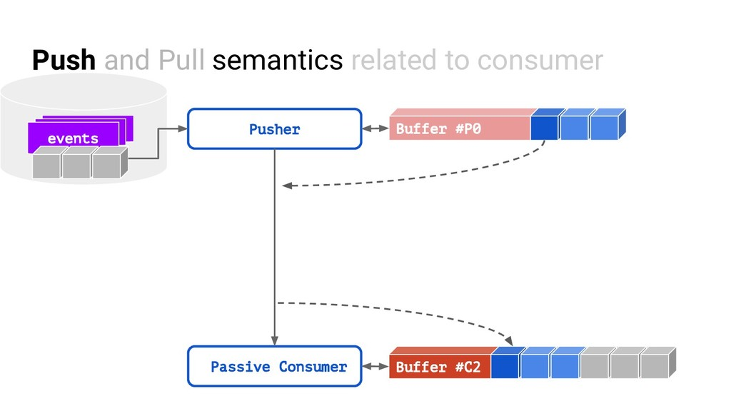 Push and Pull semantics related to consumer eve...