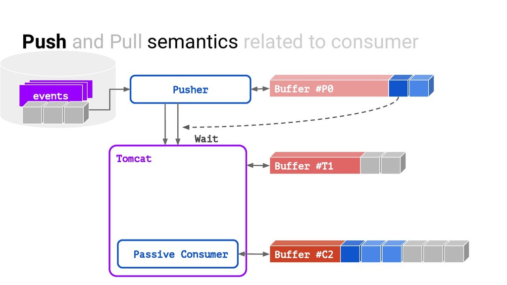 Tomcat Push and Pull semantics related to consu...
