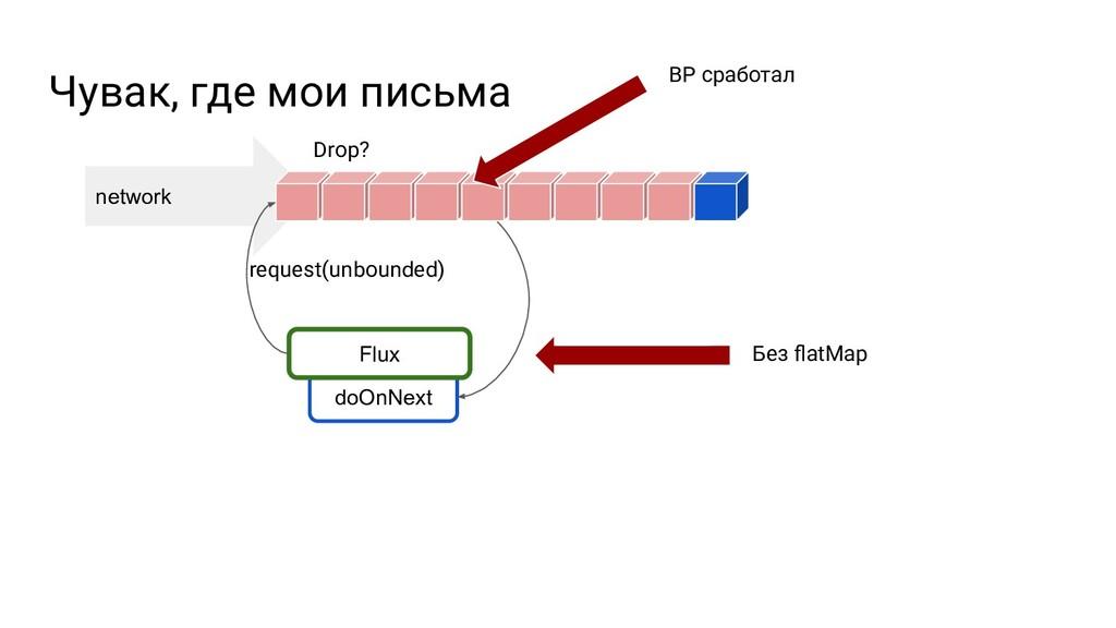 network doOnNext Чувак, где мои письма Flux req...