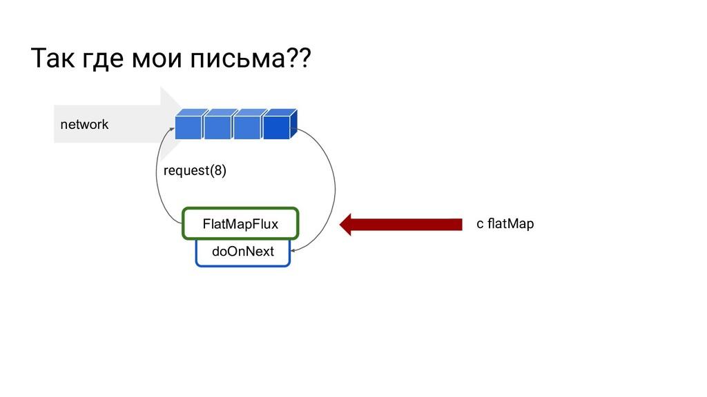 network doOnNext Так где мои письма?? FlatMapFl...