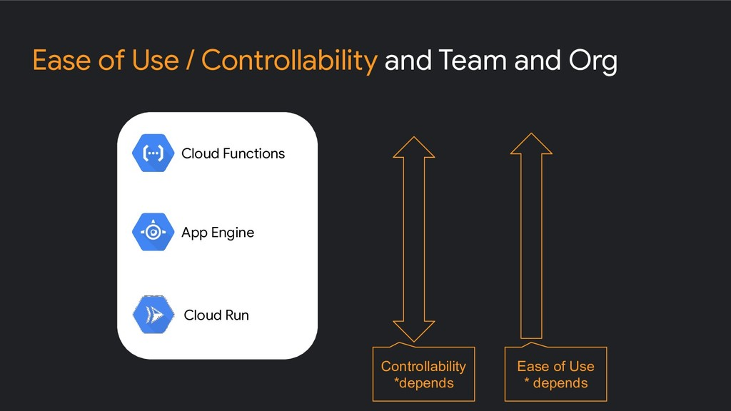 Ease of Use / Controllability and Team and Org ...