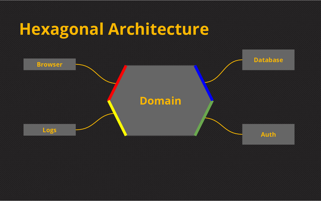 Hexagonal Architecture Browser Logs Database Au...