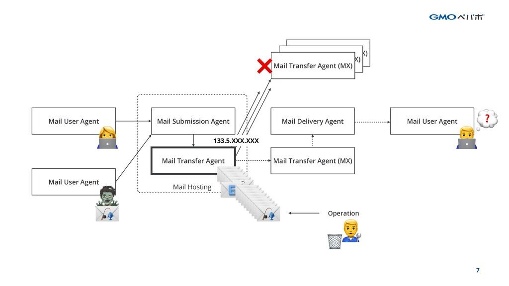 7 Mail User Agent Mail User Agent Mail Hosting ...