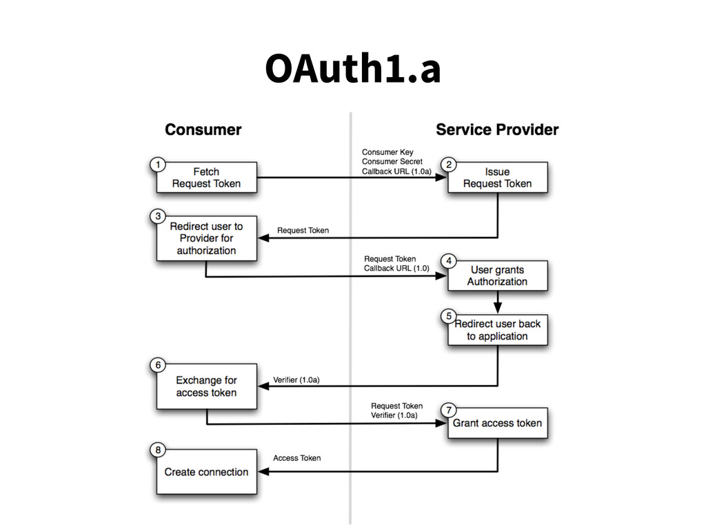 OAuth1.a