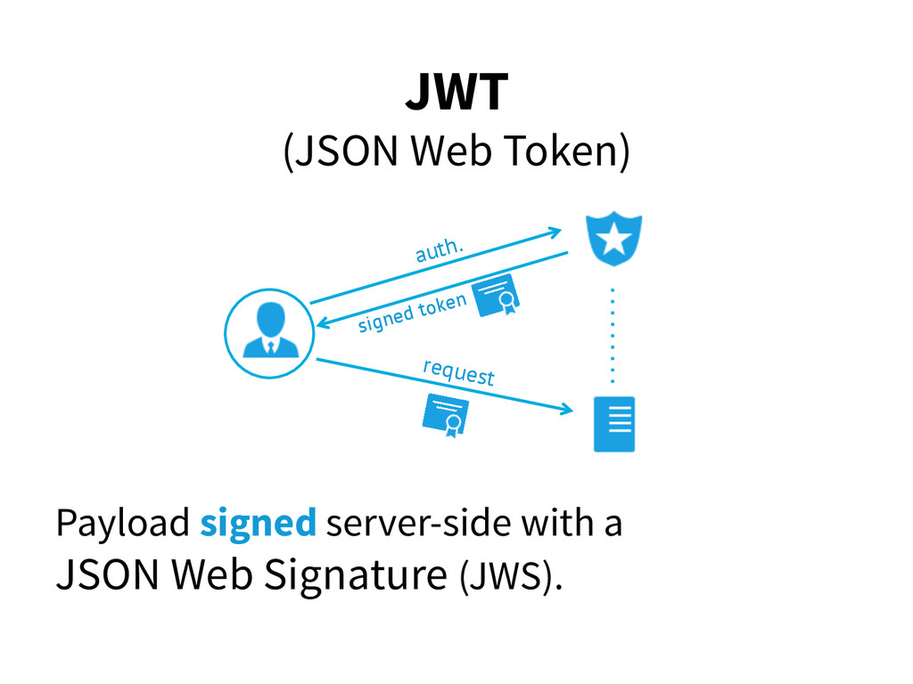 JWT (JSON Web Token) Payload signed server-side...
