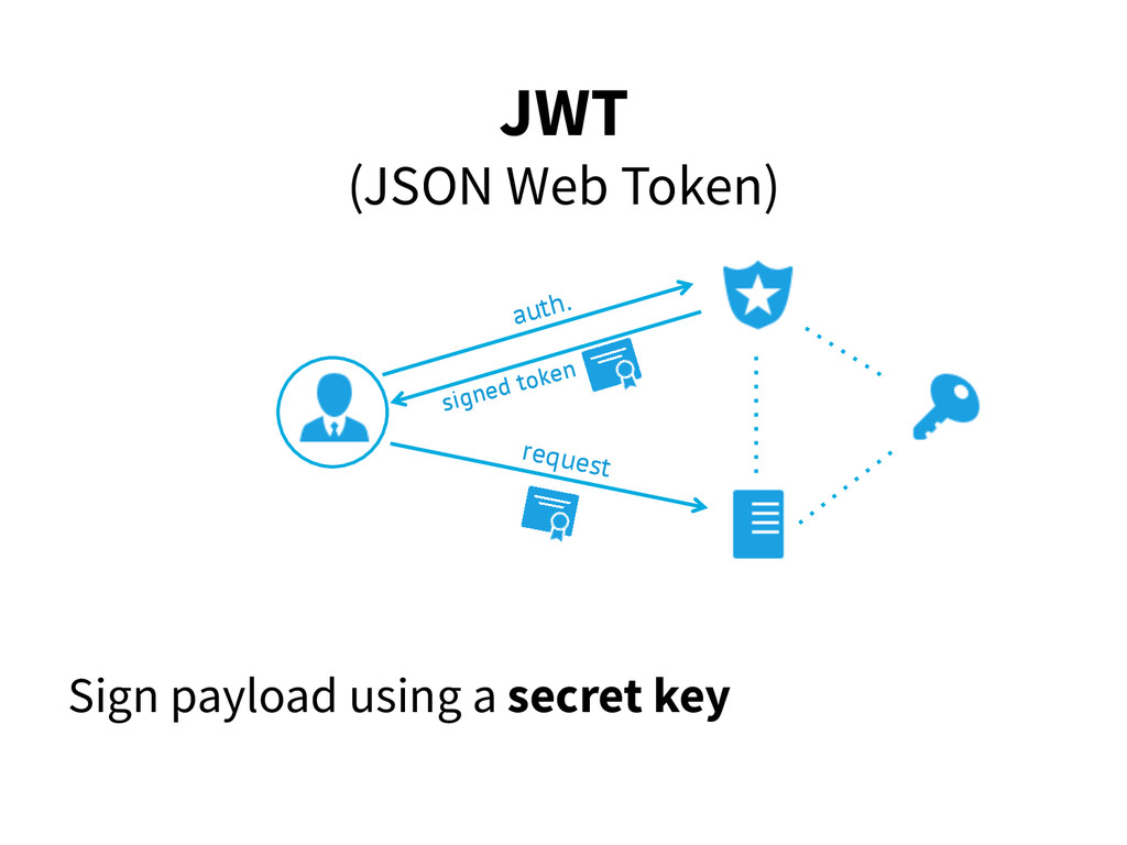 JWT (JSON Web Token) Sign payload using a secre...