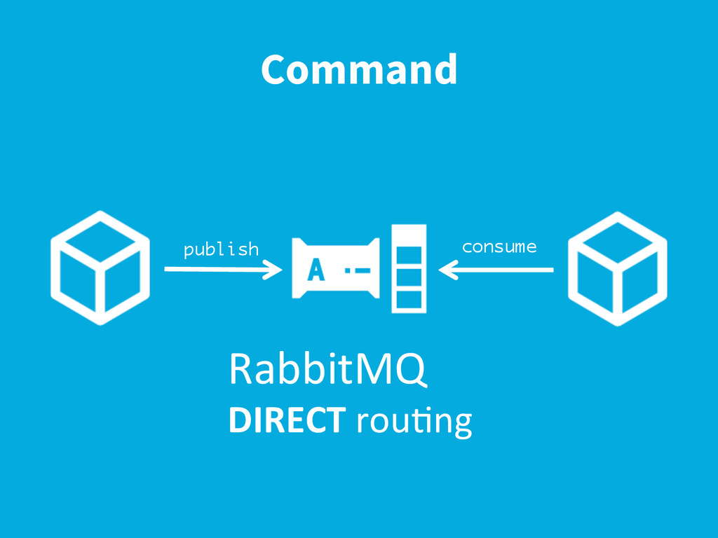 Command publish consume RabbitMQ	