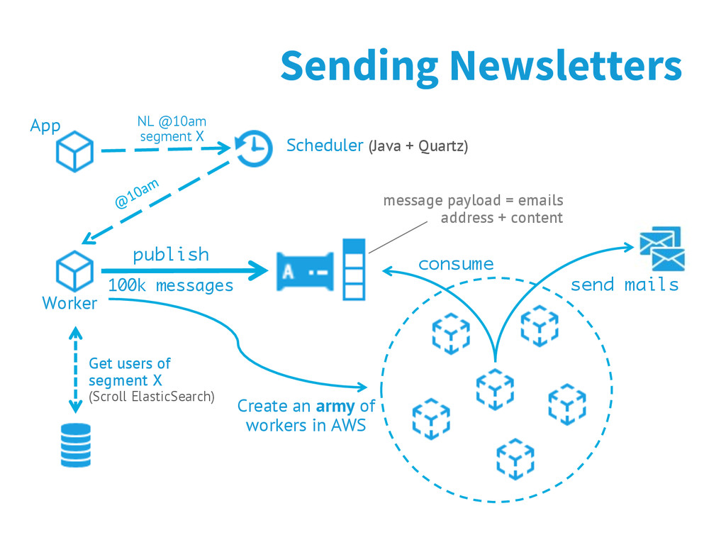 Sending Newsletters publish 100k messages Creat...