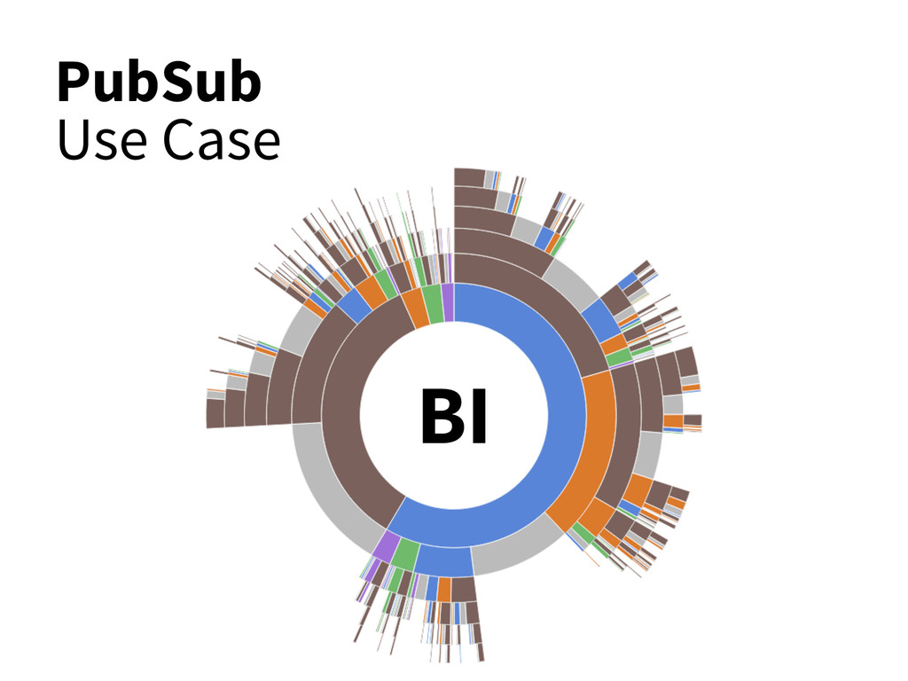 PubSub Use Case BI