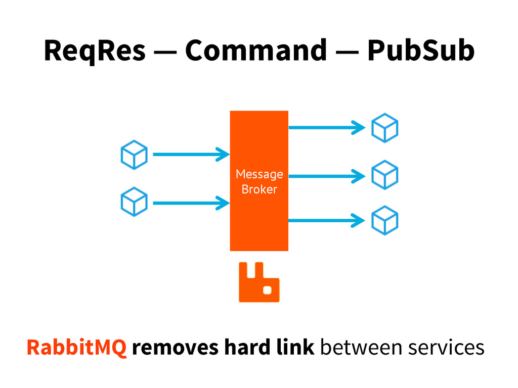 ReqRes — Command — PubSub Message Broker Rabbit...