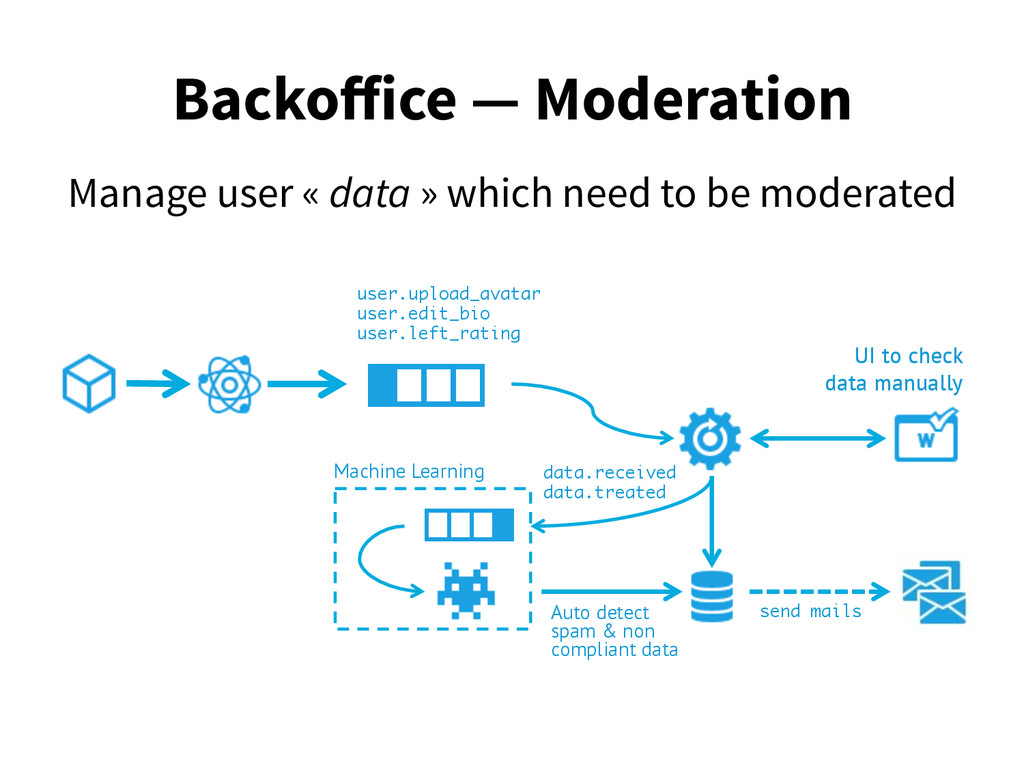 Backoffice — Moderation Manage user « data » whi...