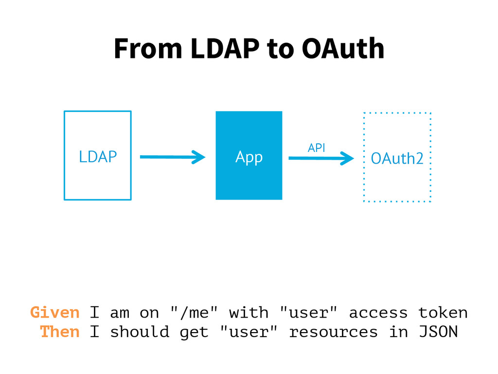 "From LDAP to OAuth Given I am on ""/me"" with ""us..."