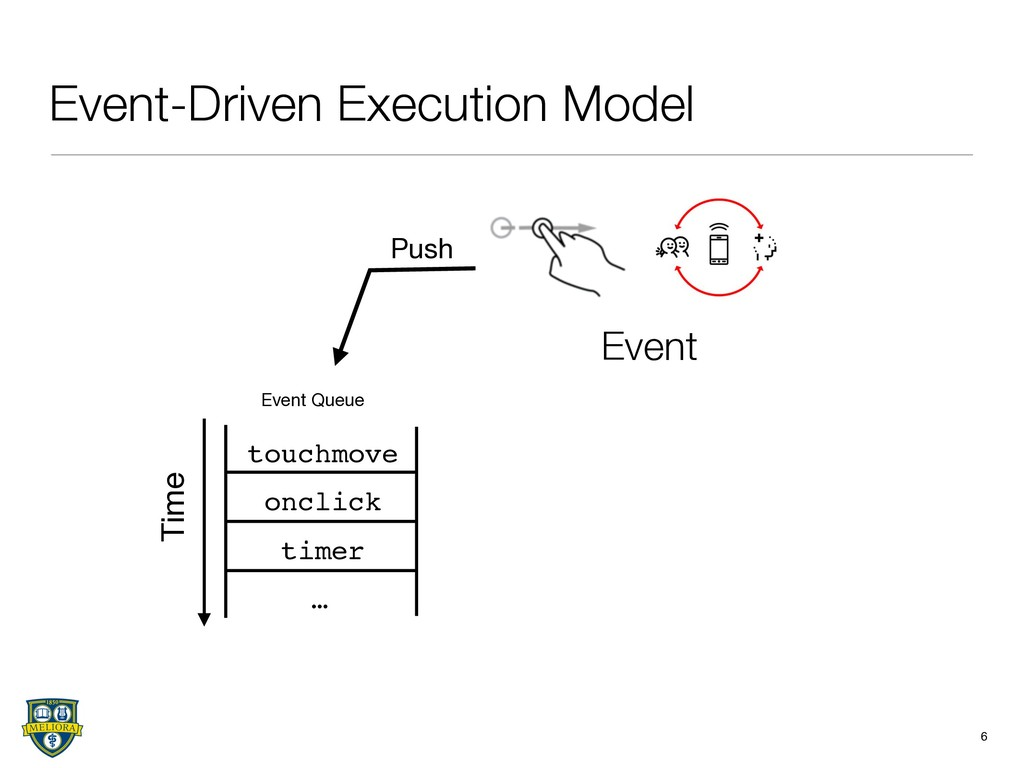Event-Driven Execution Model 6 touchmove onclic...