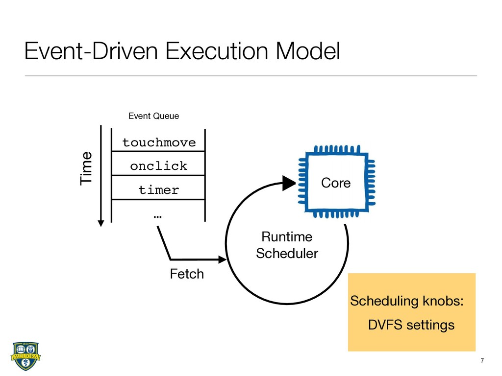 Event-Driven Execution Model 7 touchmove onclic...