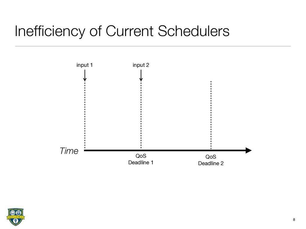 Inefficiency of Current Schedulers 8 Time input ...