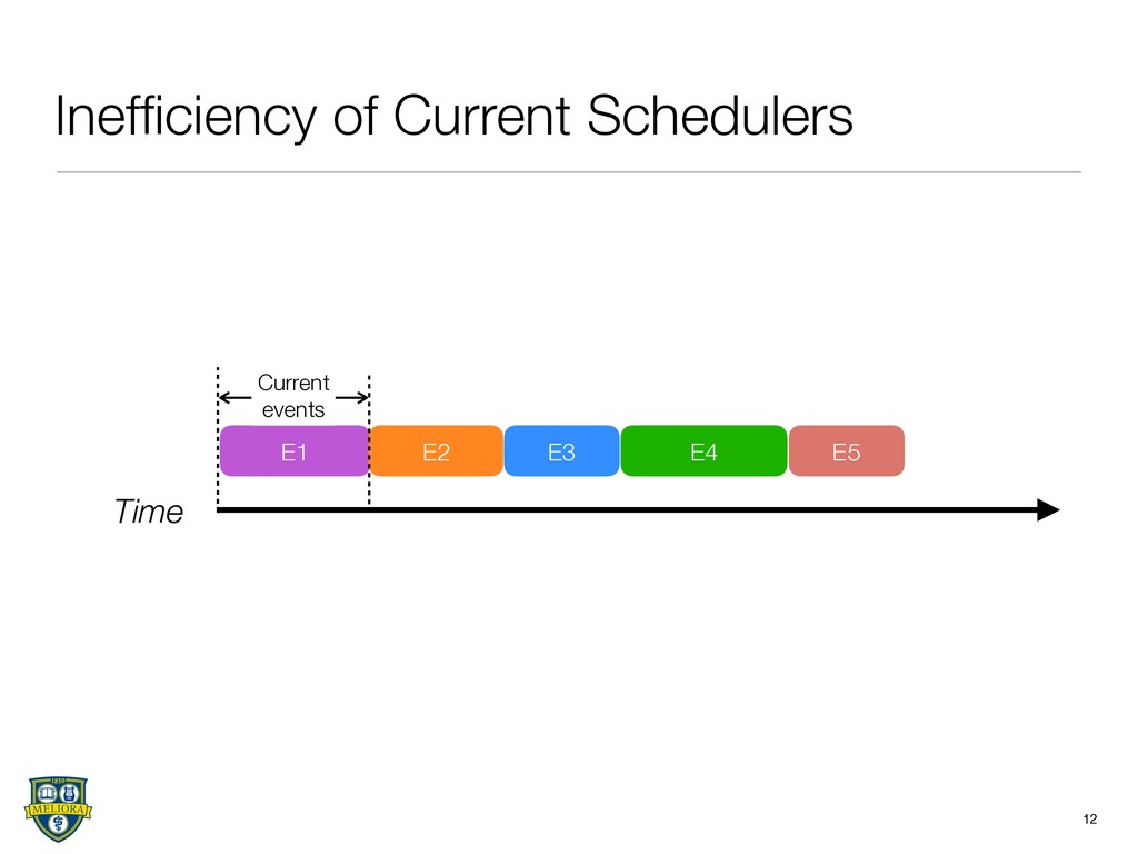 Inefficiency of Current Schedulers 12 Time E1 E2...