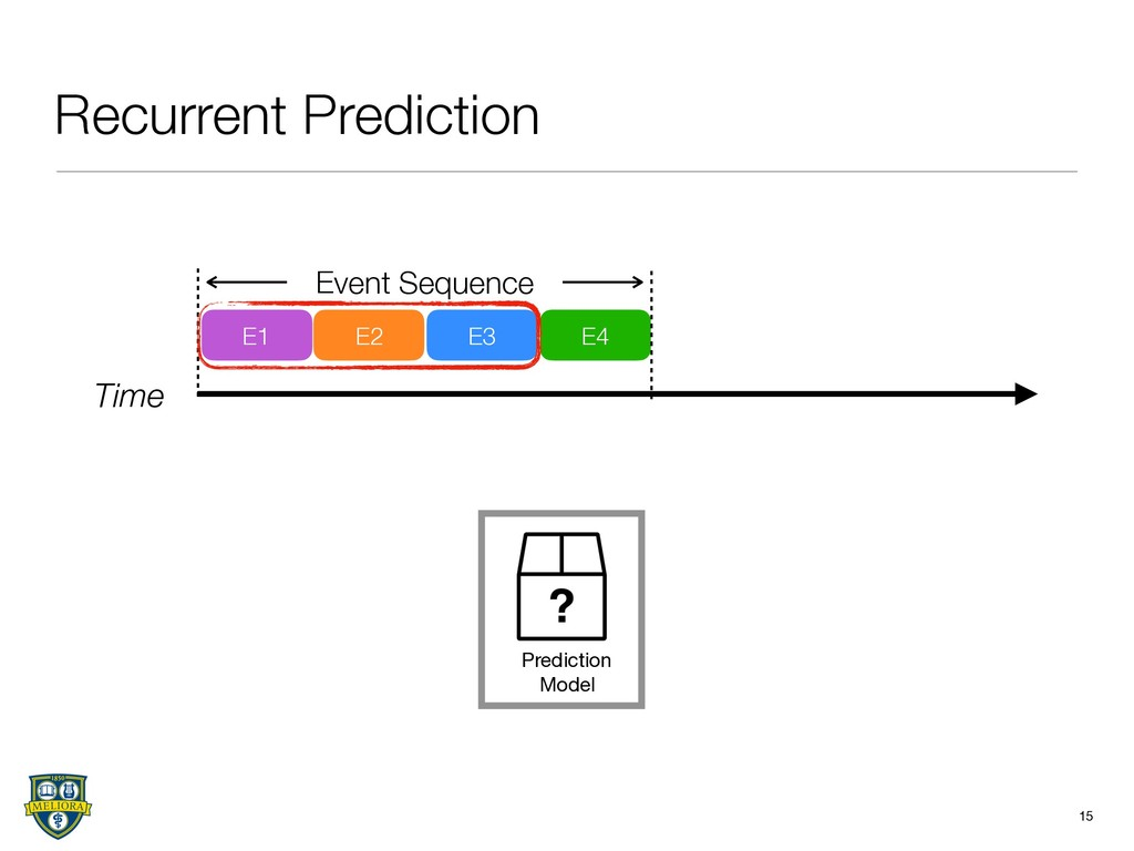 Recurrent Prediction 15 Time E1 E2 E3 E4 Event ...
